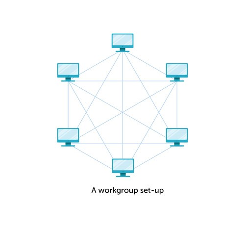 راه اندازی یک workgroup