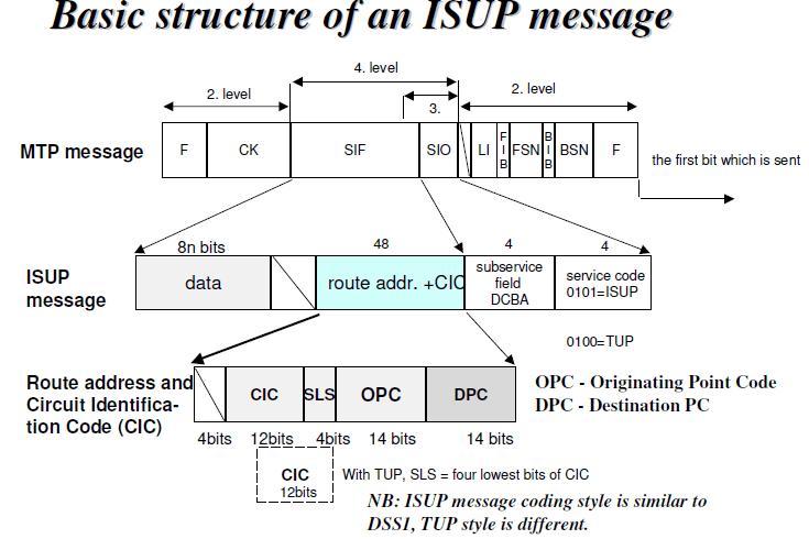 ساختار یک پیام ISUP