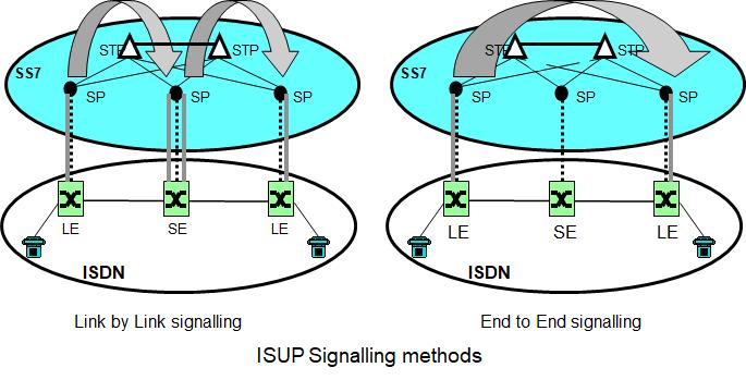 روشهای سیگنالینگ استاندارد ISUP