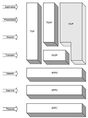 تصویری از استاندارد ISUP در مدل اتصال متقابل سامانههای باز(OSI)
