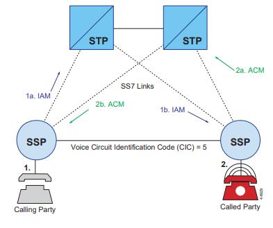 ارتباطات در یک تماس ISUP