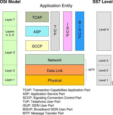 ISUP در لایههای مختلف SS7