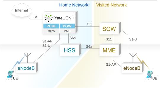 YateUCN در شبکههای خانگی