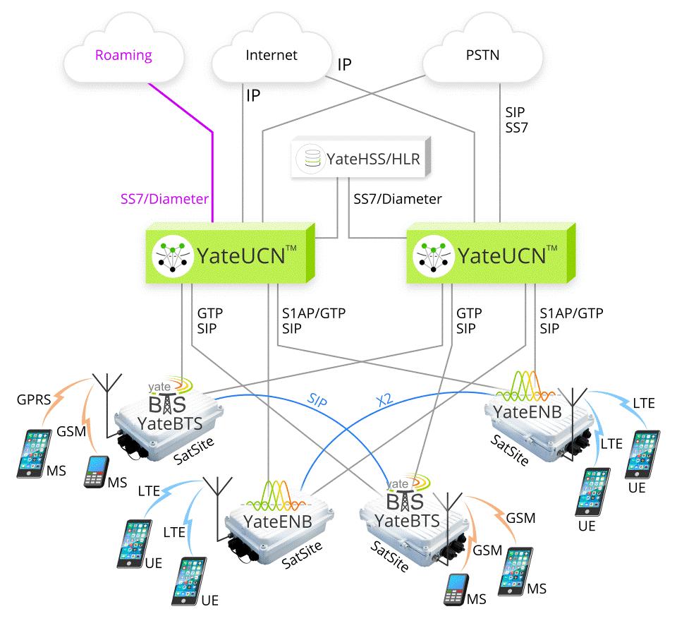 شبکه های تلفن همراه نرم افزاری با استفاده از محصولات مبتنی بر Yate