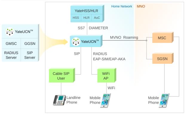 Yate HSS / HLR برای اپراتورهای کابلی