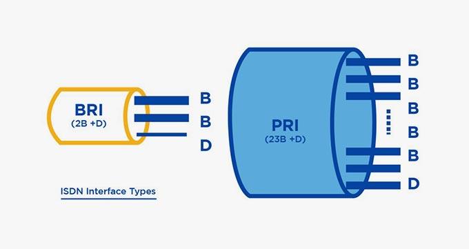 تفاوت های استاندارد BRI و استاندارد Philips
