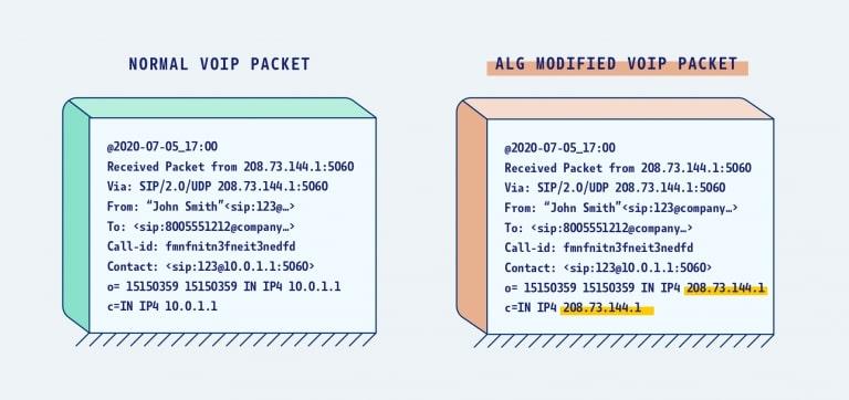 SIP ALG با تغییر دادن آدرس مقصد بسته های ویپ موجب مشکلات امنیتی می شود.