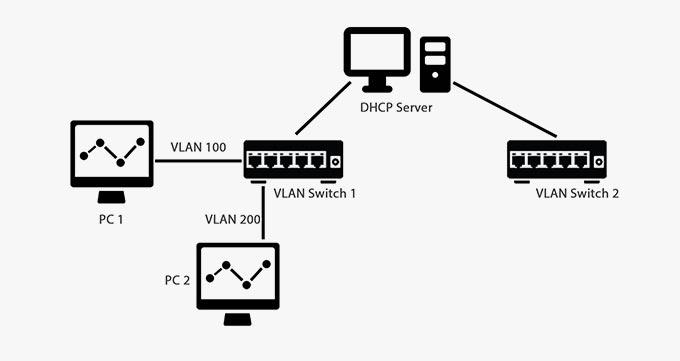 چطور VLANرا، راه اندازی کنیم؟