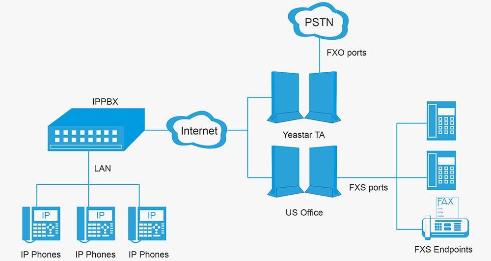 پورت های FXO و FXS به چه معناست و چه ارتباطی با VoIP دارند؟