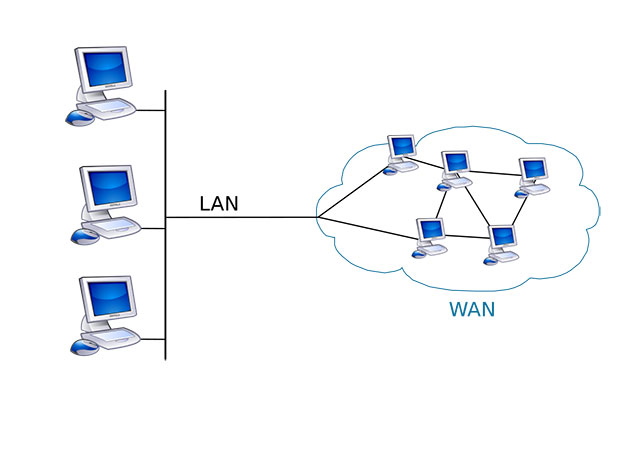 شبکه WAN