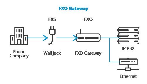 FXO و FXS چگونه ارتباط میگیرند.