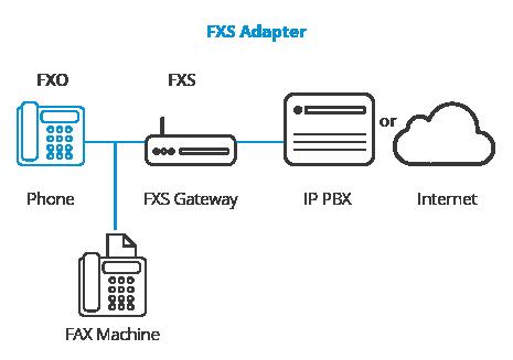 FXO و FXS و ارتباط با Gateway و adapters
