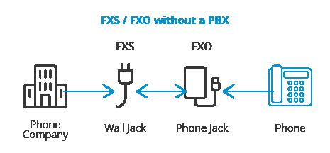 پورت های FXO و FXS چه کاربردی دارند؟