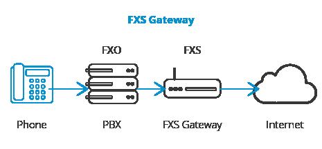 چند نکته مهم و کاربردی جهت استفاده از پورت های FXO و FXS
