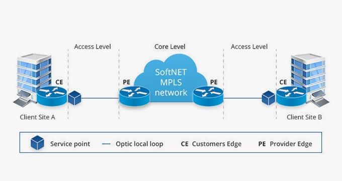 اجزای هر کدام از پروتکل MPLS
