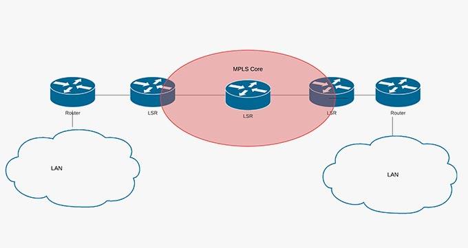 پروتکل MPLS در چه لایه ای انجام می شود