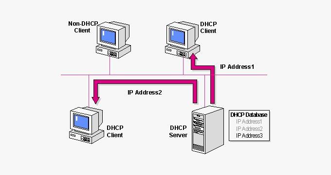 مزایایاستفاده از DHCP