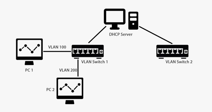 معایباستفاده از DHCP