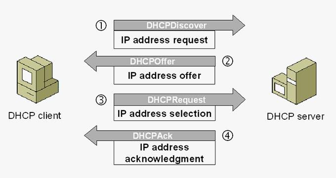 انواع DHCP