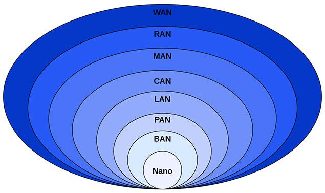 آشنایی با انواع شبکههای کامپیوتری و اهداف پیادهسازی در هر سطح
