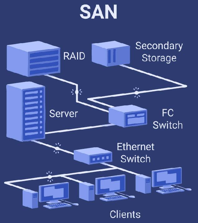شبکه ذخیرهسازی