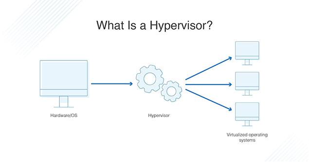 Hyper-v از چه چیزهایی تشکیل شده است؟