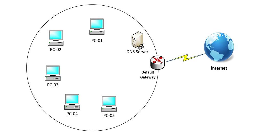 default gateway چیست؟