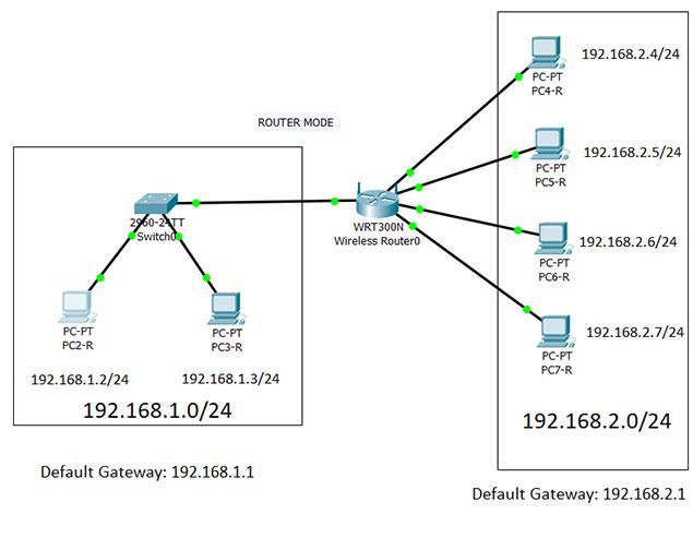 تعریف default gateway چیست؟